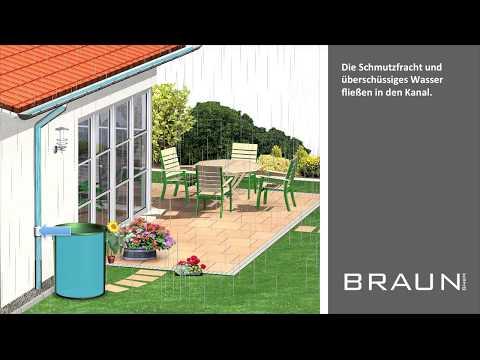 Regentonnenshop.de - Wie funktioniert eine Regentonne?